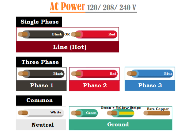 240 Volt AC Wiring Color Codes in USA