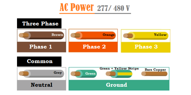 277 480 Volt AC Wiring Color Codes in USA