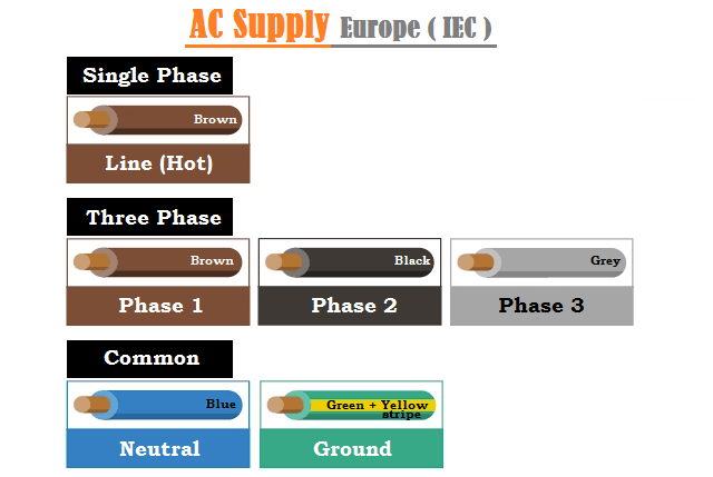 AC Supply Wiring Color Codes in Europe IEC