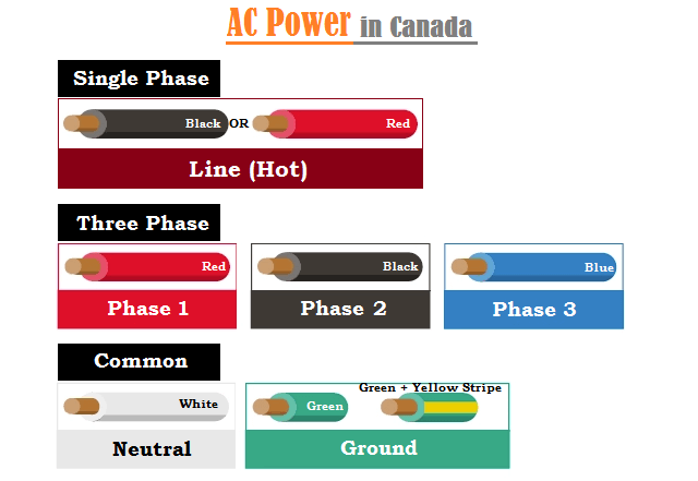 AC Wiring Color Codes in Canada