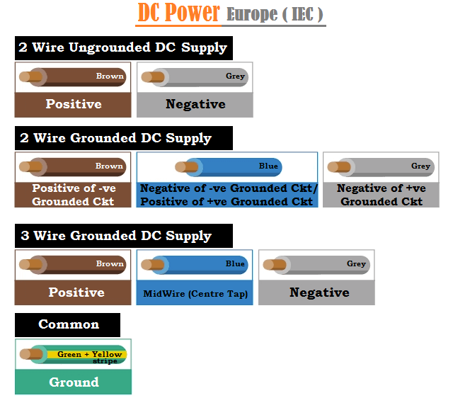 DC Power Wiring Color Codes in Europe IEC