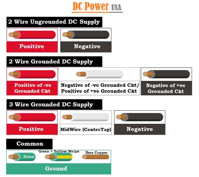 DC Power Wiring Color Codes in USA
