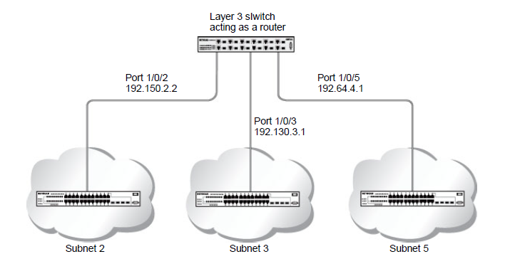 Network with RIP on ports