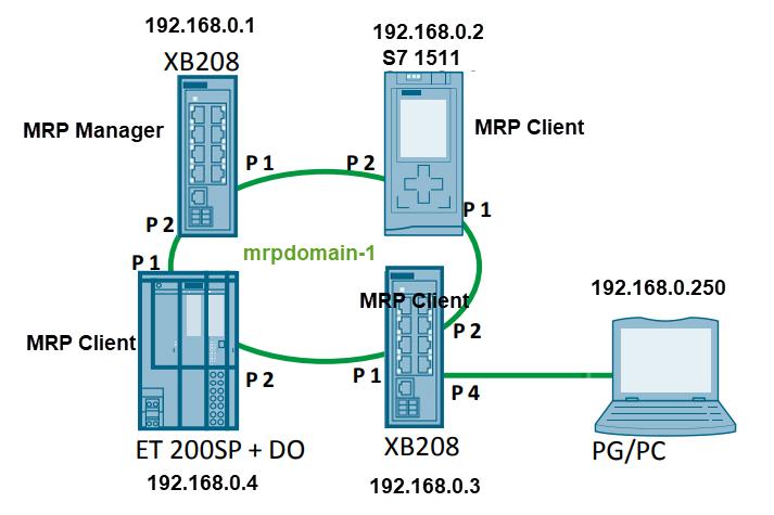 mrp ring network 14