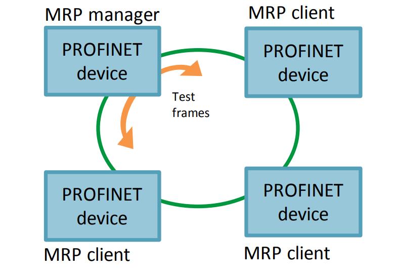 mrp ring network 2