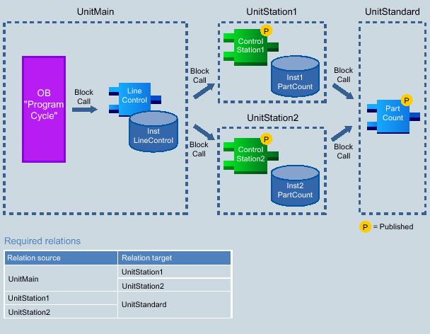software unit 5